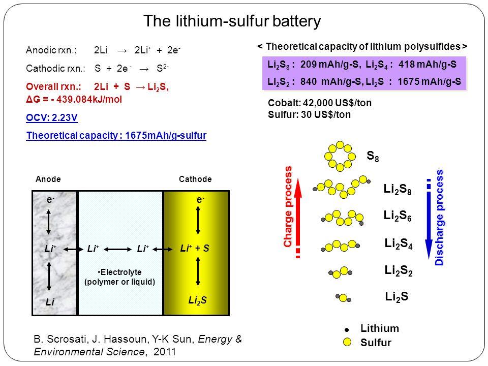 < Theoretical capacity of lithium polysulfides >