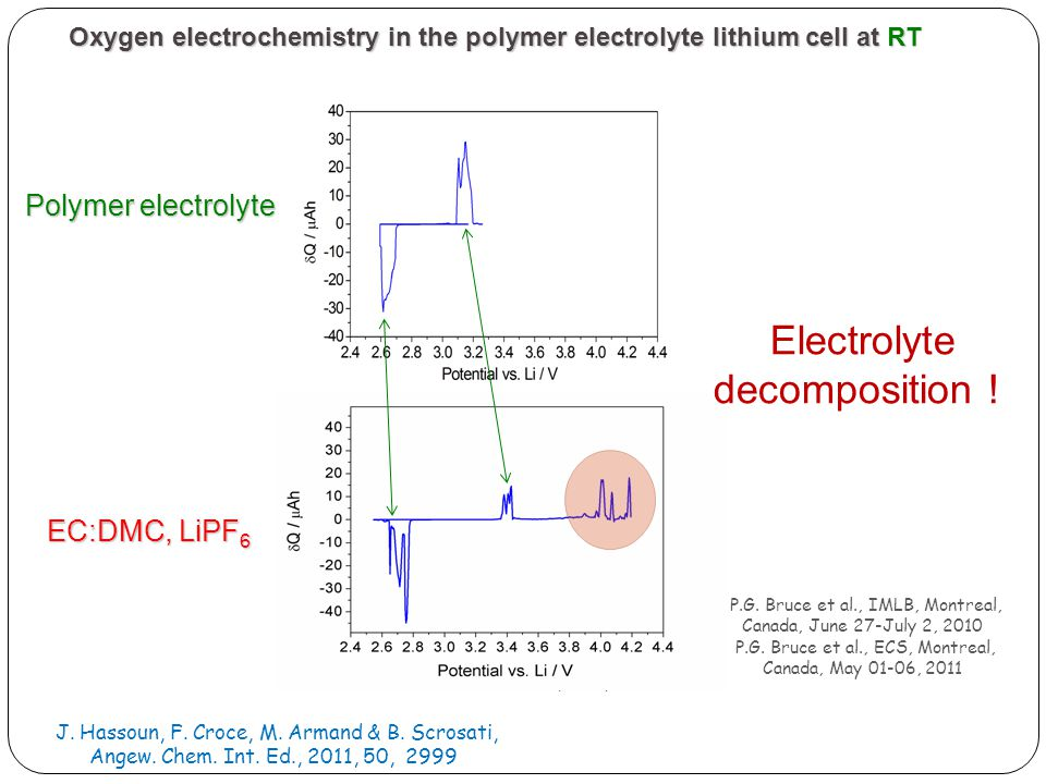 Oxygen electrochemistry in the polymer electrolyte lithium cell at RT