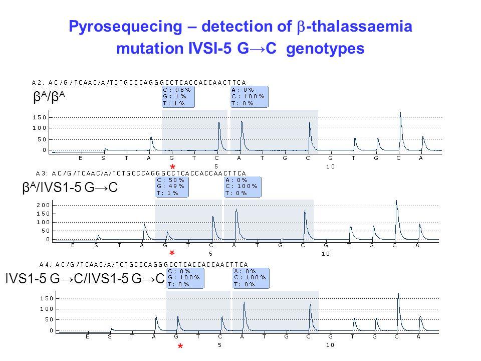 Pyrosequecing – detection of b-thalassaemia mutation IVSI-5 G→C genotypes