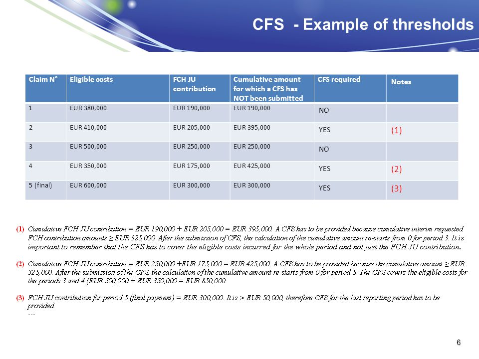 CFS - Example of thresholds