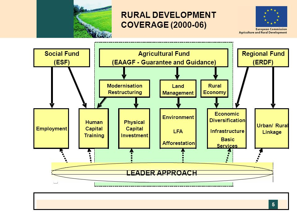 RURAL DEVELOPMENT COVERAGE (2000-06)