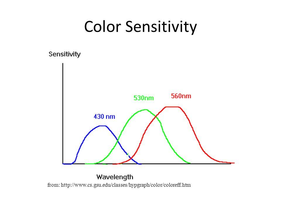 Color Sensitivity from: http://www.cs.gsu.edu/classes/hypgraph/color/coloreff.htm