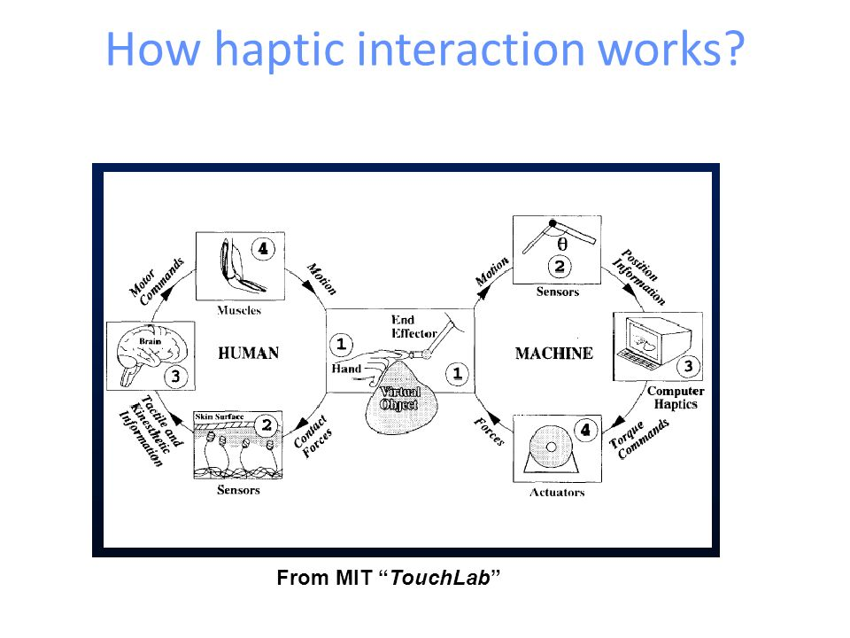 How haptic interaction works