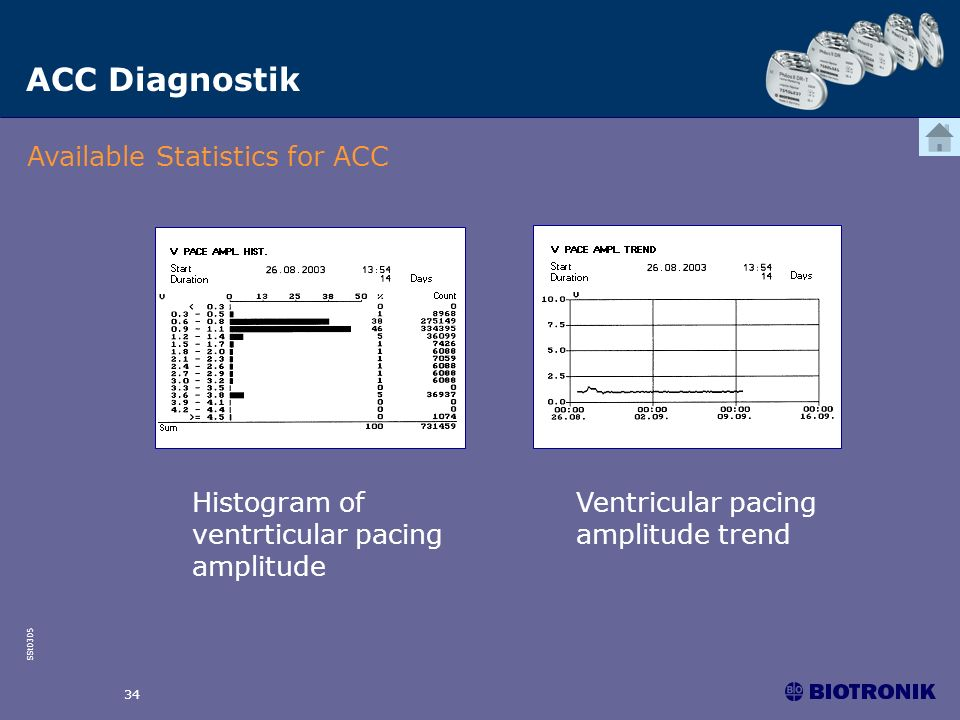 ACC Diagnostik Available Statistics for ACC