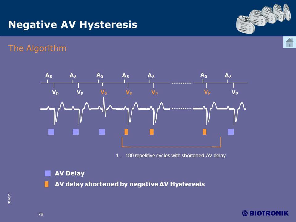 Negative AV Hysteresis