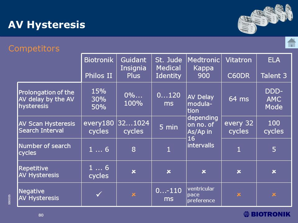 AV Hysteresis Competitors   0...-110 ms 1 ... 6 cycles 1