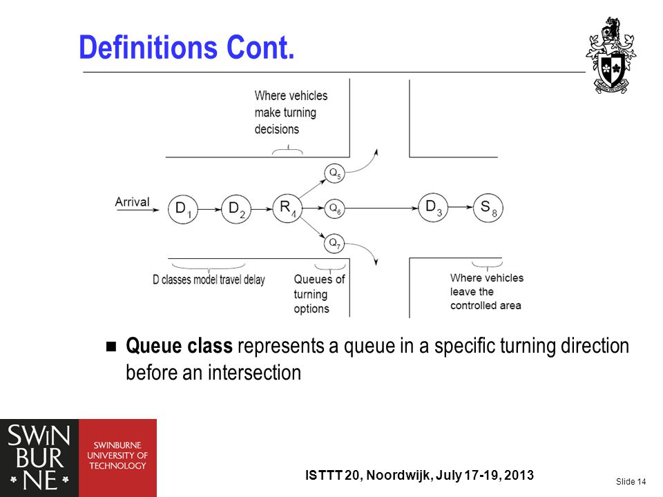 Definitions Cont. Queue class represents a queue in a specific turning direction before an intersection.