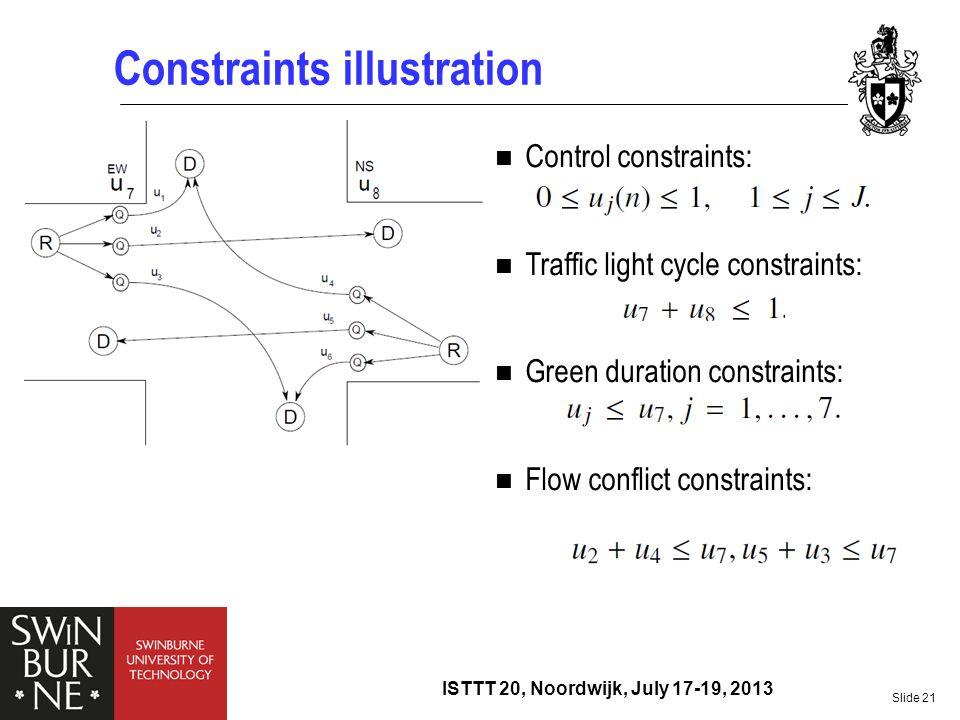 Constraints illustration