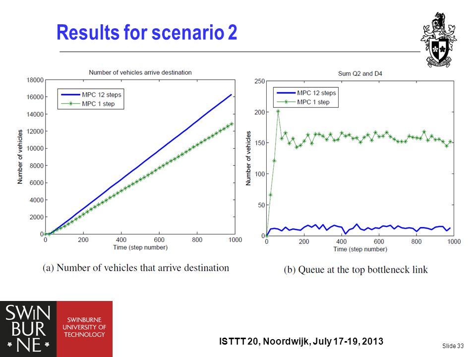 Results for scenario 2 ISTTT 20, Noordwijk, July 17-19, 2013
