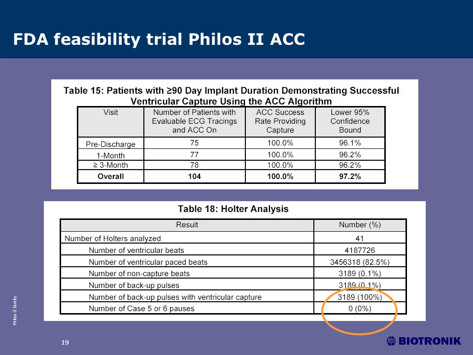 FDA feasibility trial Philos II ACC