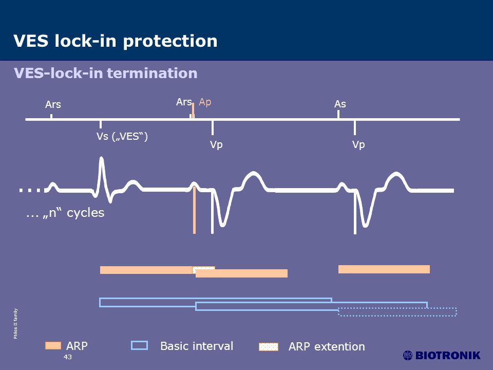 "... VES lock-in protection VES-lock-in termination ... ""n cycles ARP"
