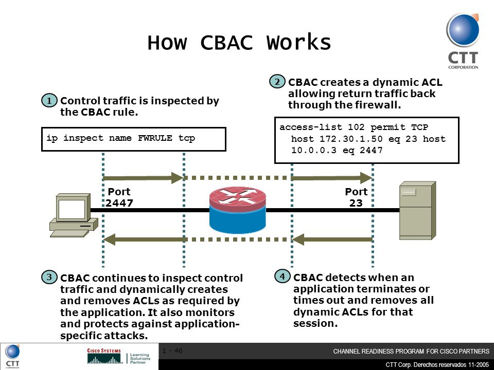 How CBAC Works 2. CBAC creates a dynamic ACL allowing return traffic back through the firewall. 1.