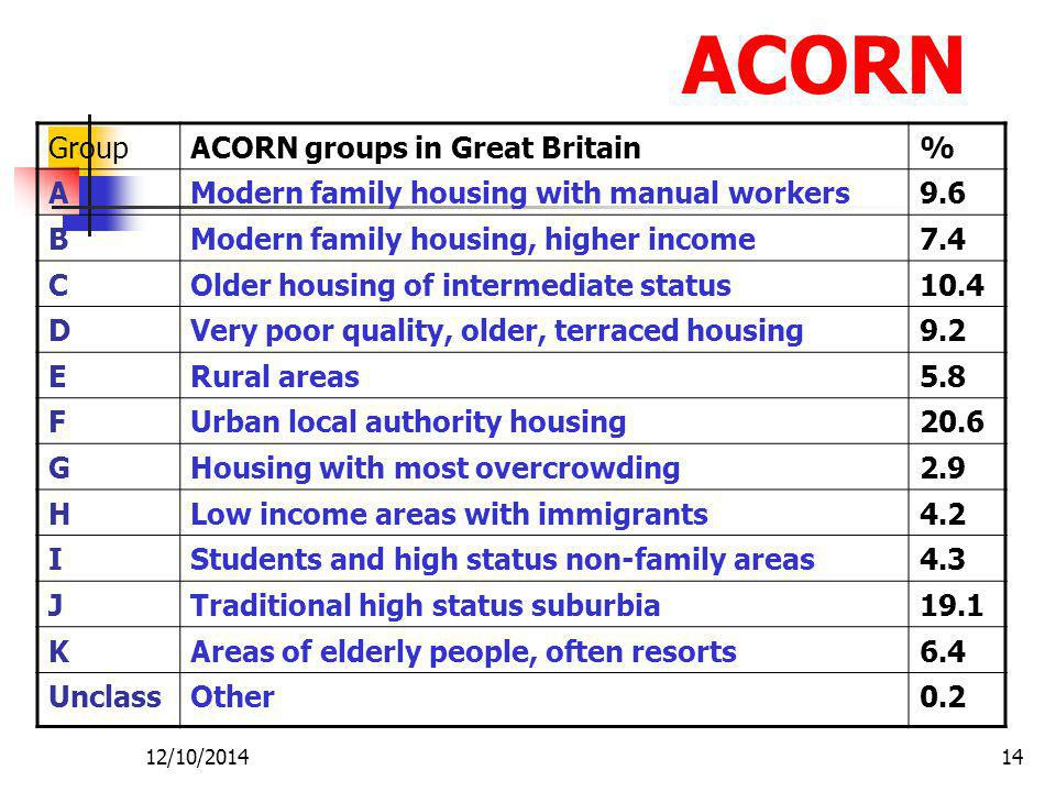 ACORN Group ACORN groups in Great Britain % A