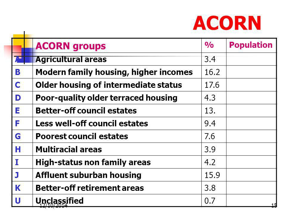 ACORN ACORN groups % Population A Agricultural areas 3.4 B