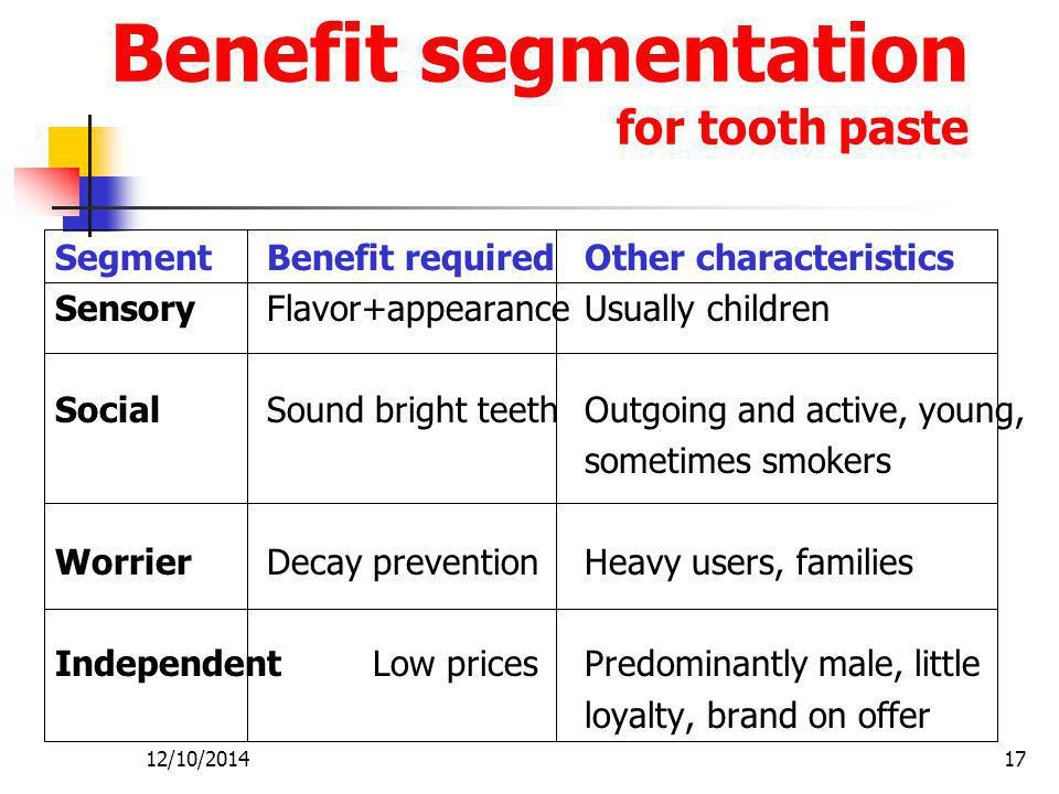 Benefit segmentation for tooth paste