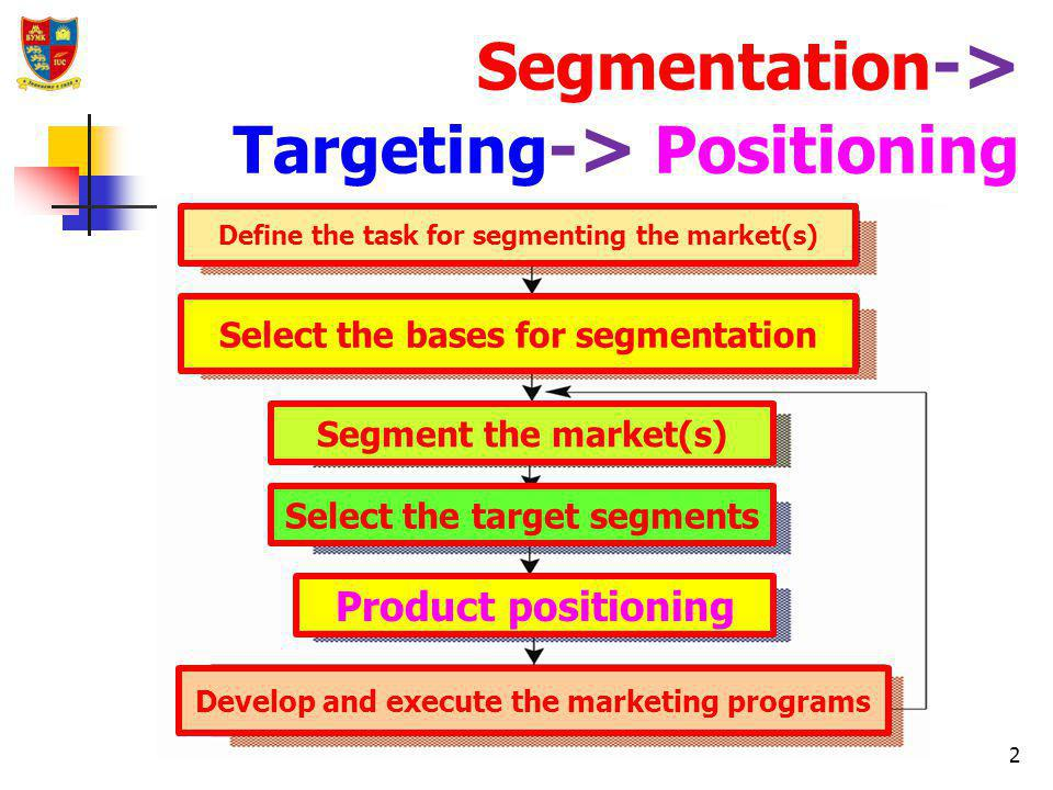 Segmentation targeting and positioning strategies