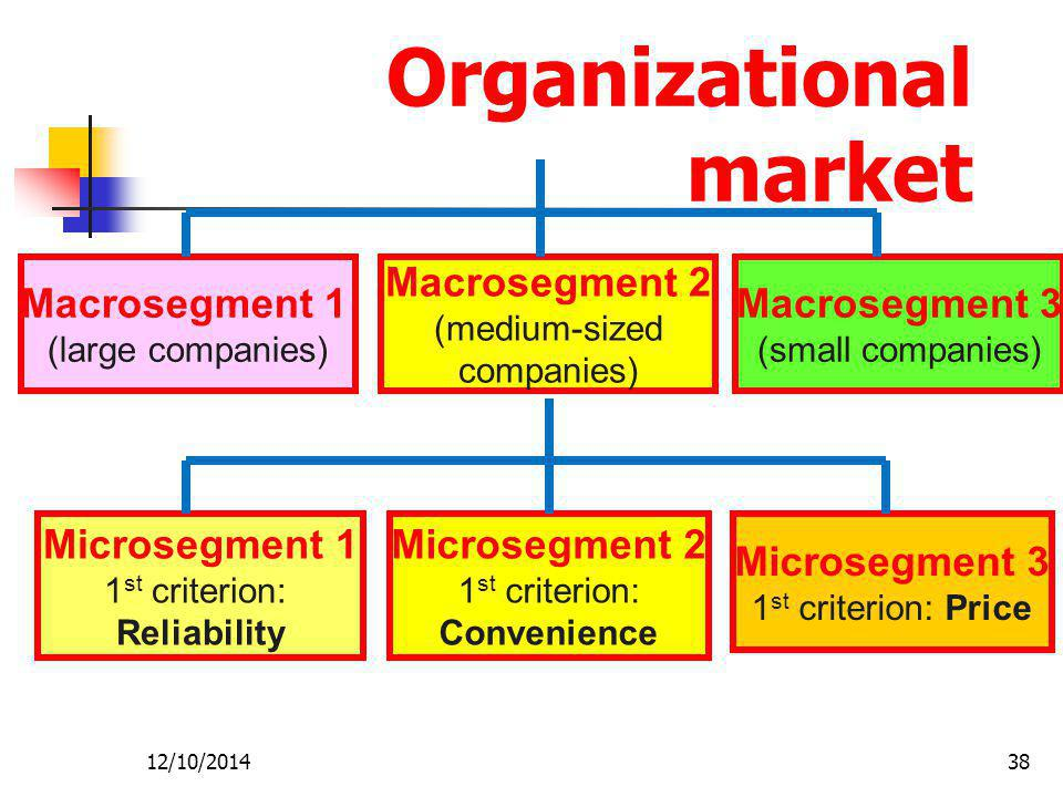 Organizational market