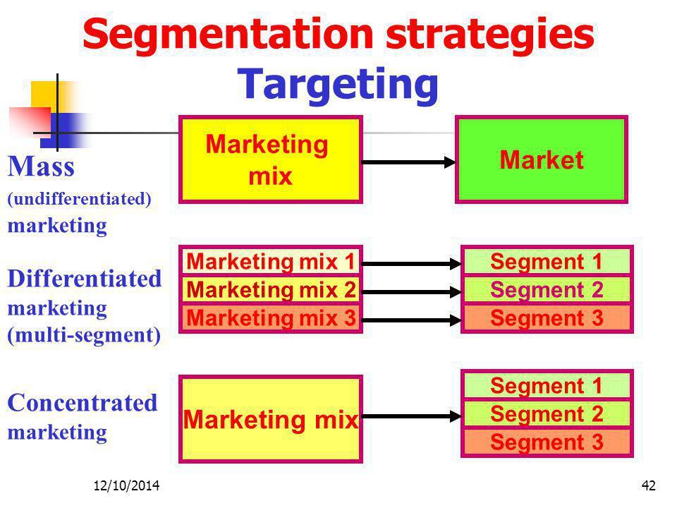 Segmentation strategies Targeting