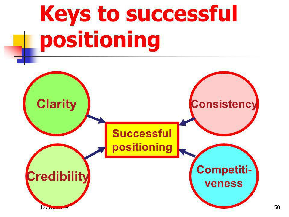 Keys to successful positioning