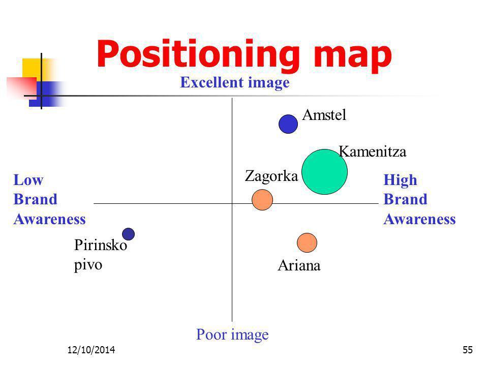 Positioning map Excellent image Amstel Kamenitza Zagorka