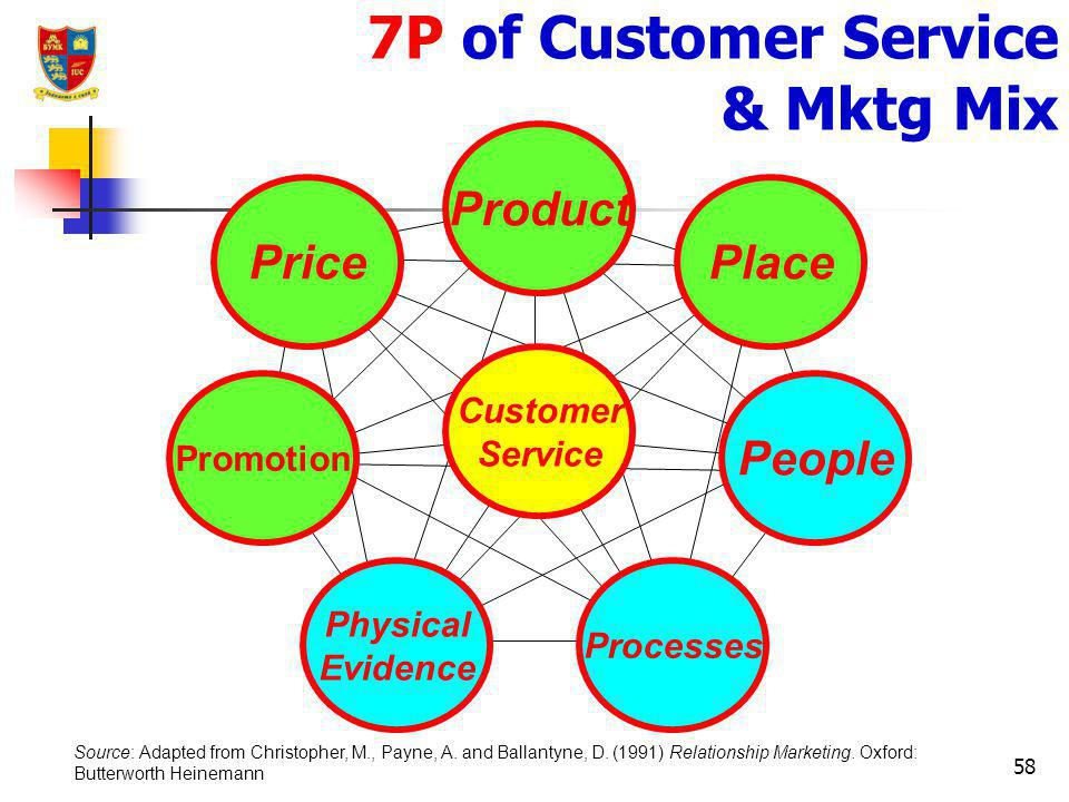 7P of Customer Service & Mktg Mix