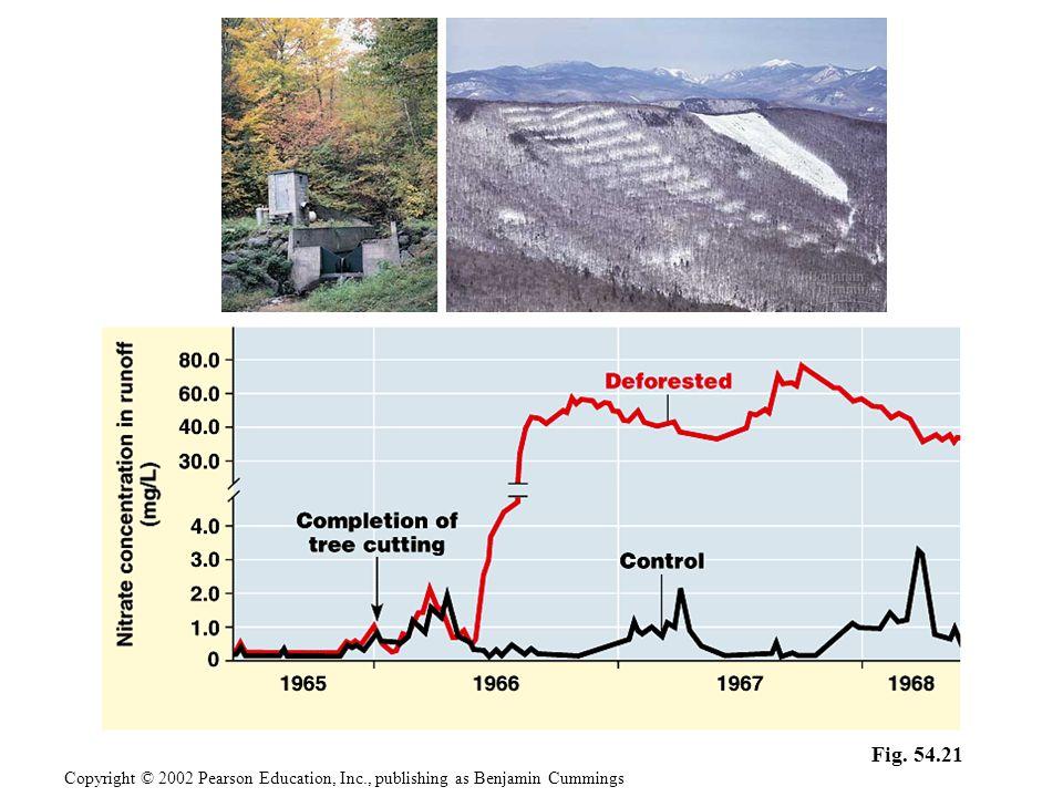 Fig. 54.21 Copyright © 2002 Pearson Education, Inc., publishing as Benjamin Cummings