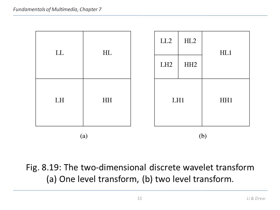 Fig. 8.19: The two-dimensional discrete wavelet transform