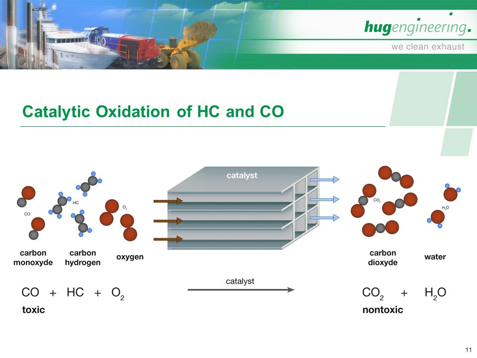 Catalytic Oxidation of HC and CO