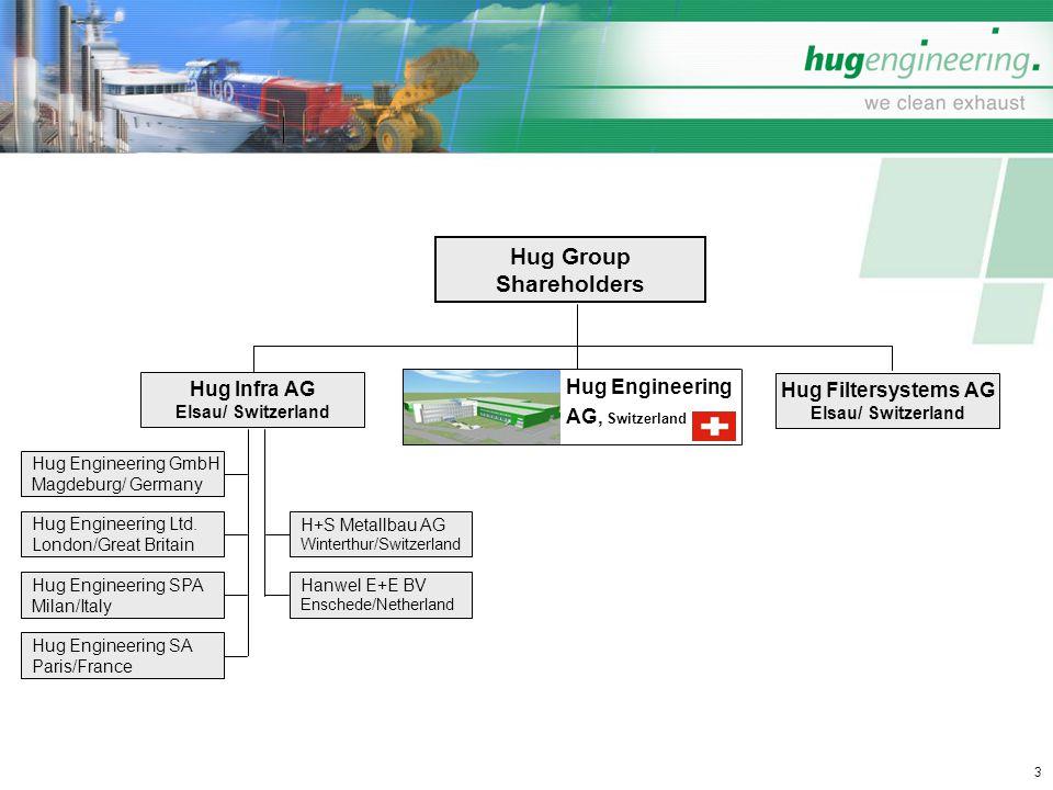 Hug Group Shareholders