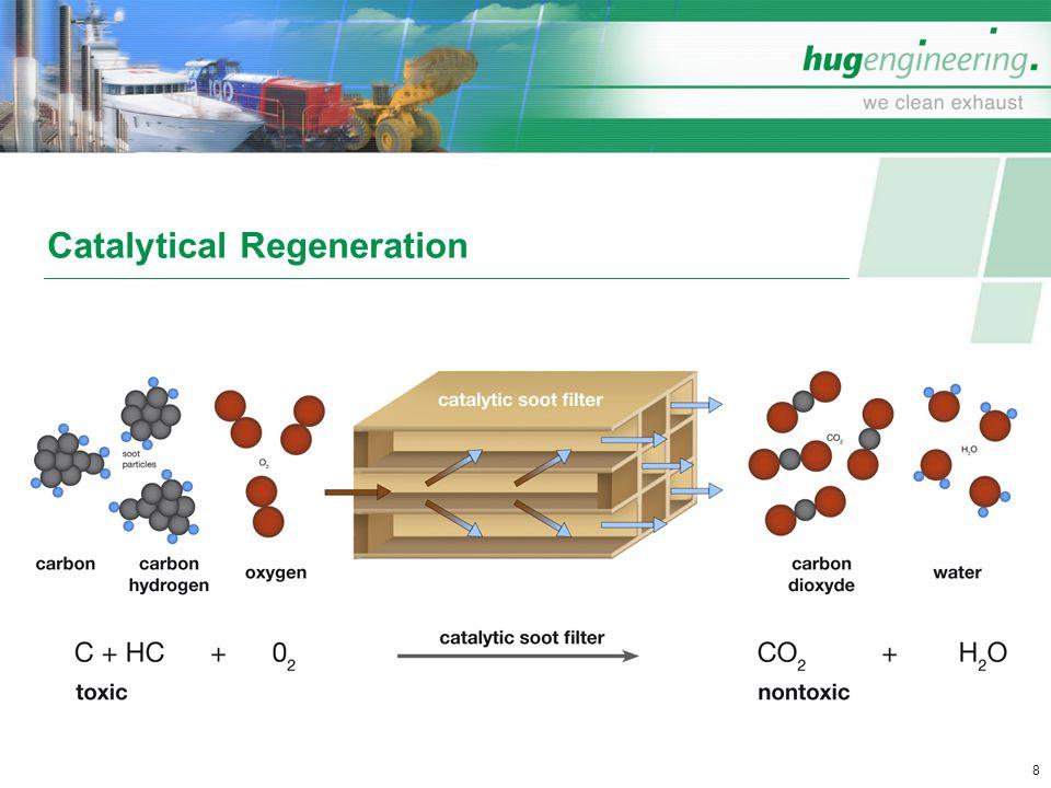 Catalytical Regeneration