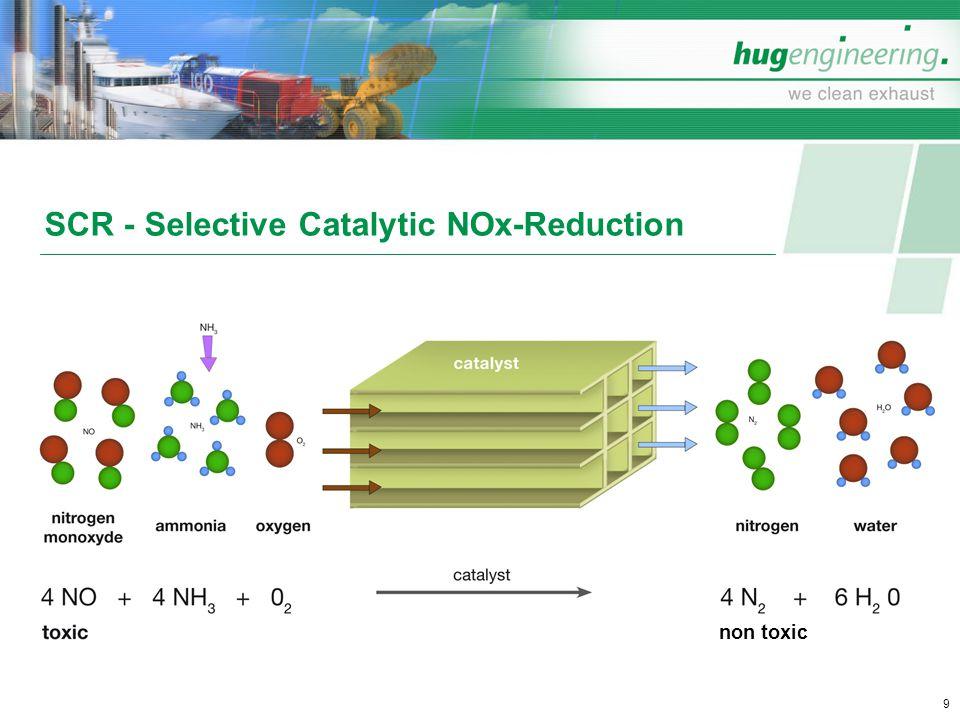 SCR - Selective Catalytic NOx-Reduction