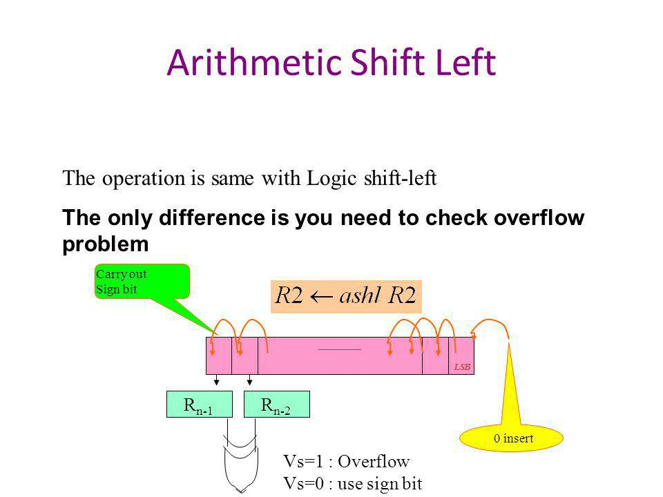 Arithmetic Shift Left The operation is same with Logic shift-left