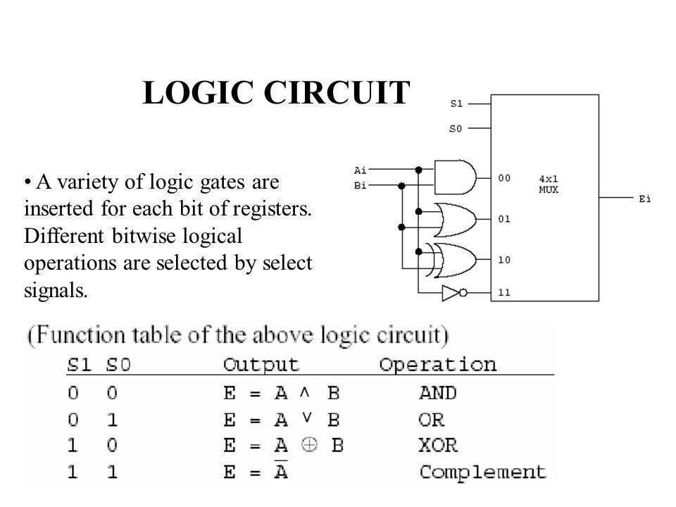 LOGIC CIRCUIT • A variety of logic gates are inserted for each bit of registers. Different bitwise logical operations are selected by select signals.