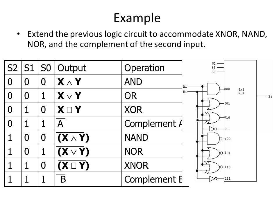 Example Extend the previous logic circuit to accommodate XNOR, NAND, NOR, and the complement of the second input.