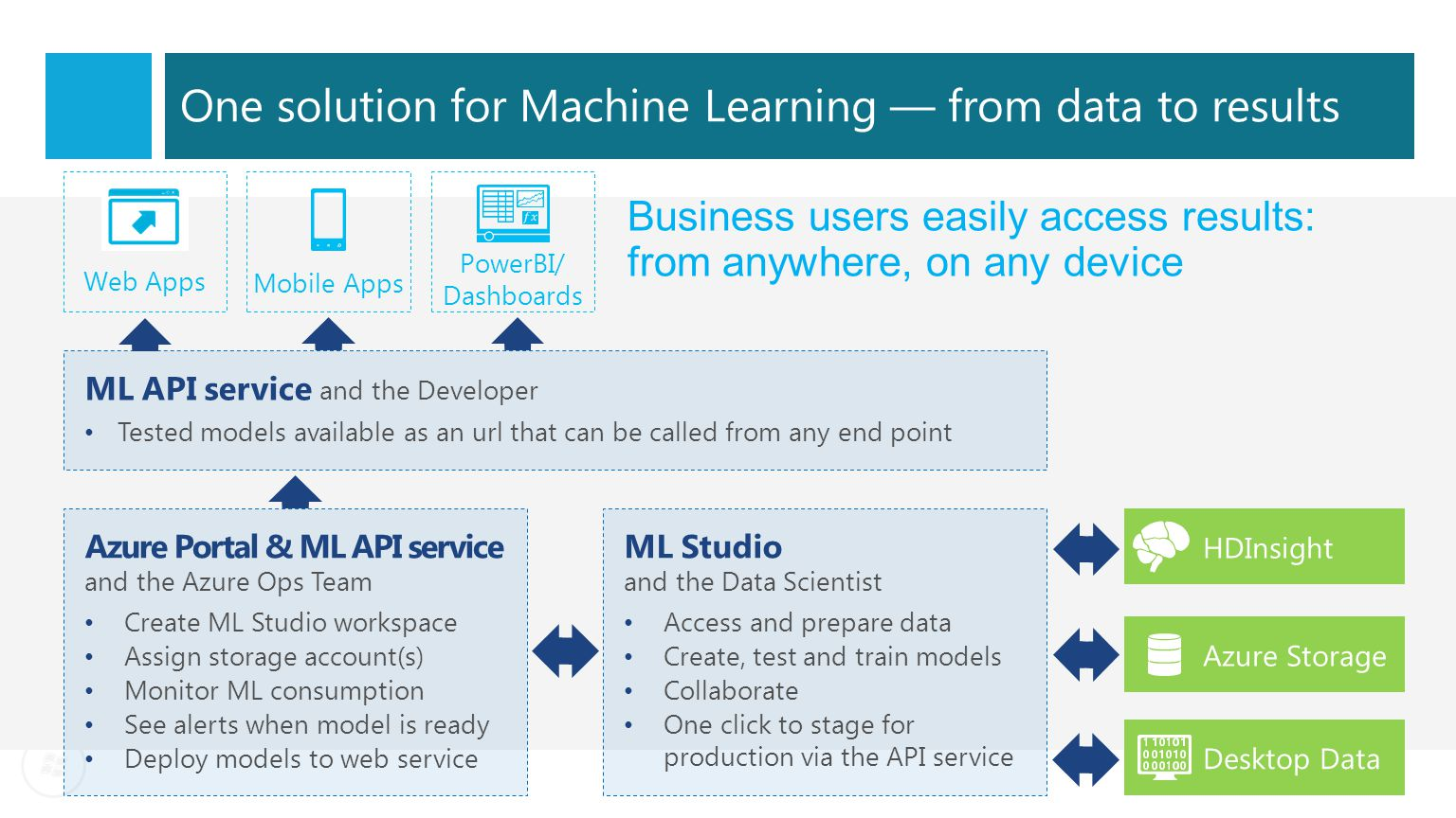 One solution for Machine Learning — from data to results