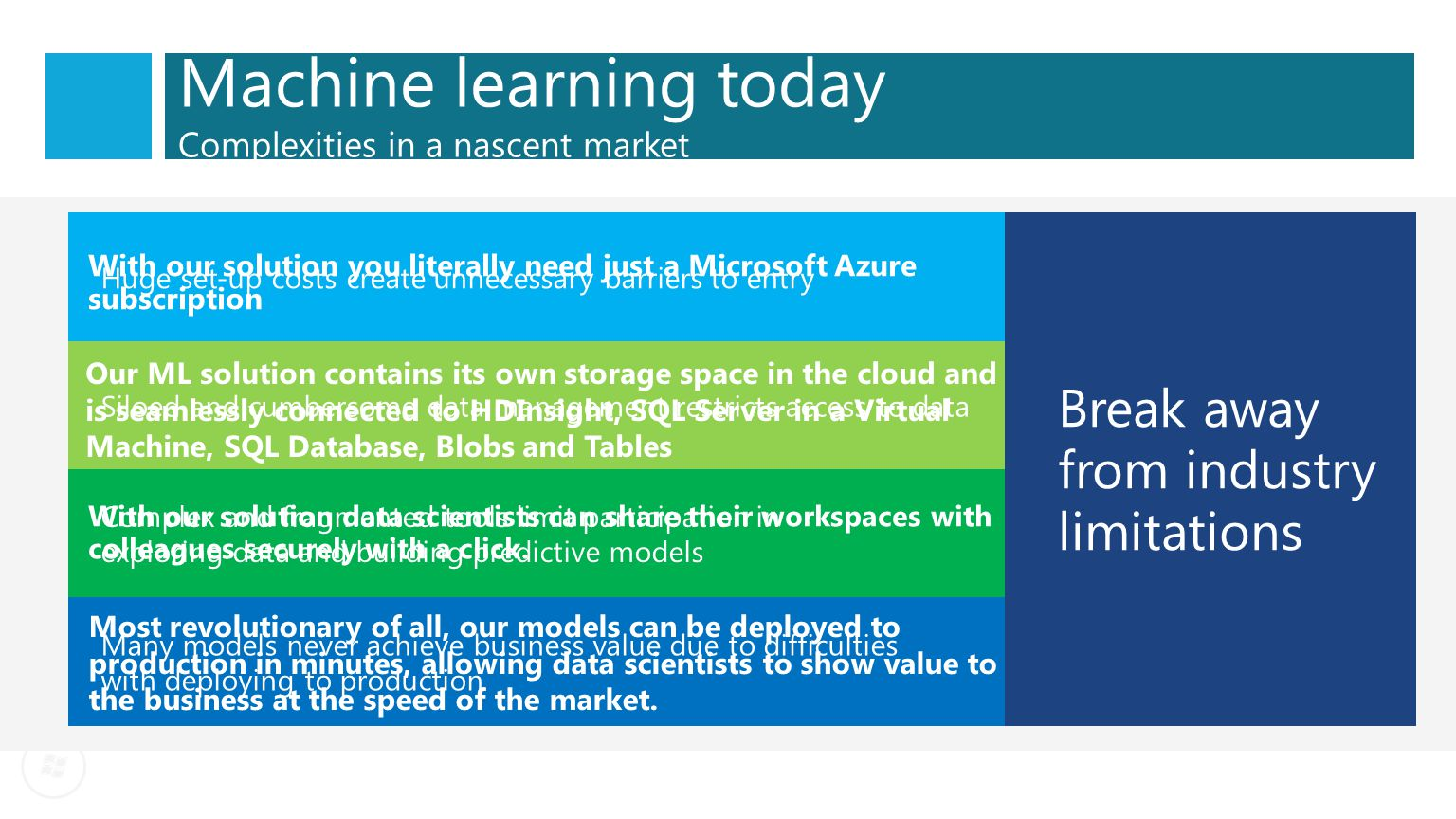 Machine learning today Complexities in a nascent market