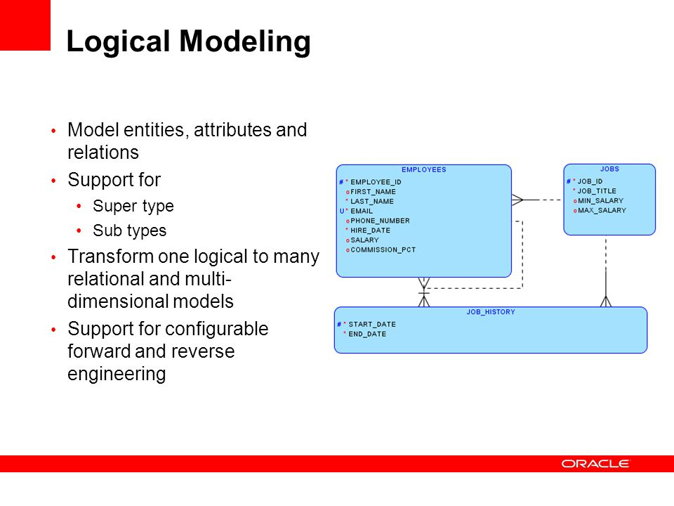 Logical Modeling Model entities, attributes and relations Support for