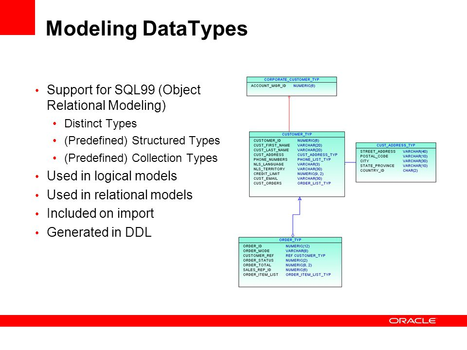 Modeling DataTypes Support for SQL99 (Object Relational Modeling)
