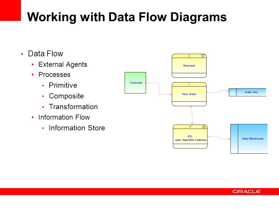 Working with Data Flow Diagrams