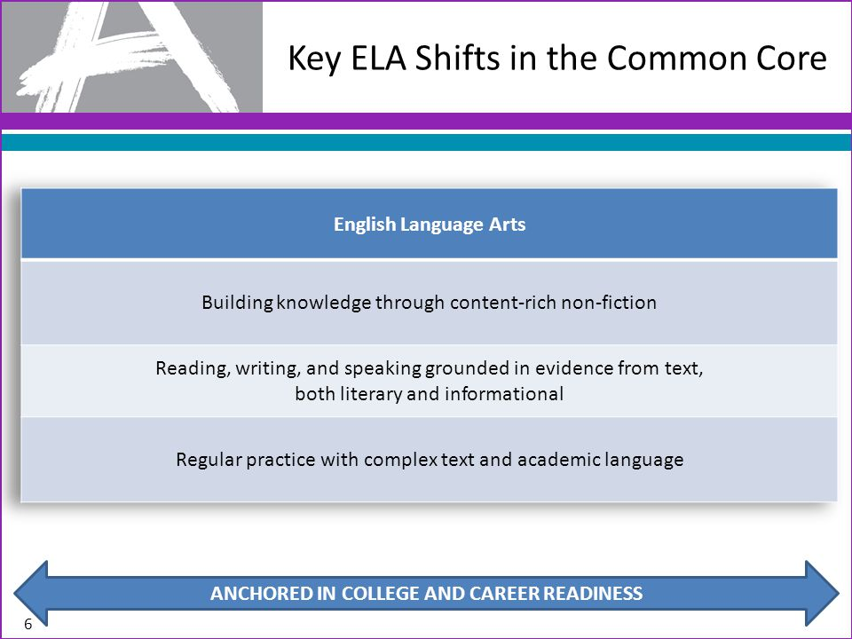 Key ELA Shifts in the Common Core