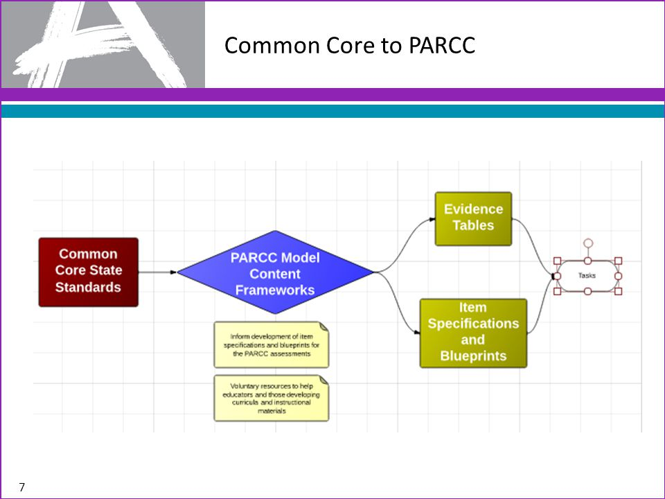 Common Core to PARCC