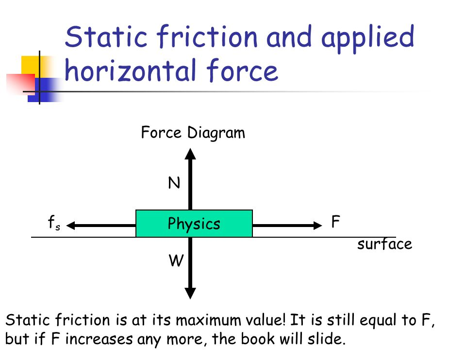 Static friction and applied horizontal force