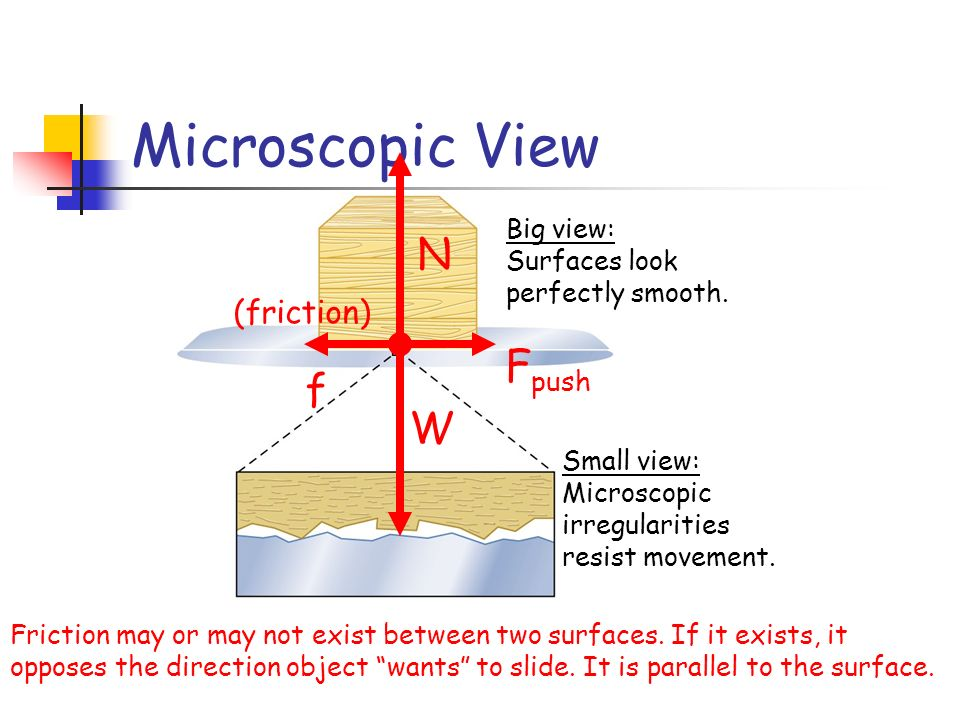 Microscopic View N Fpush f W (friction) Big view: