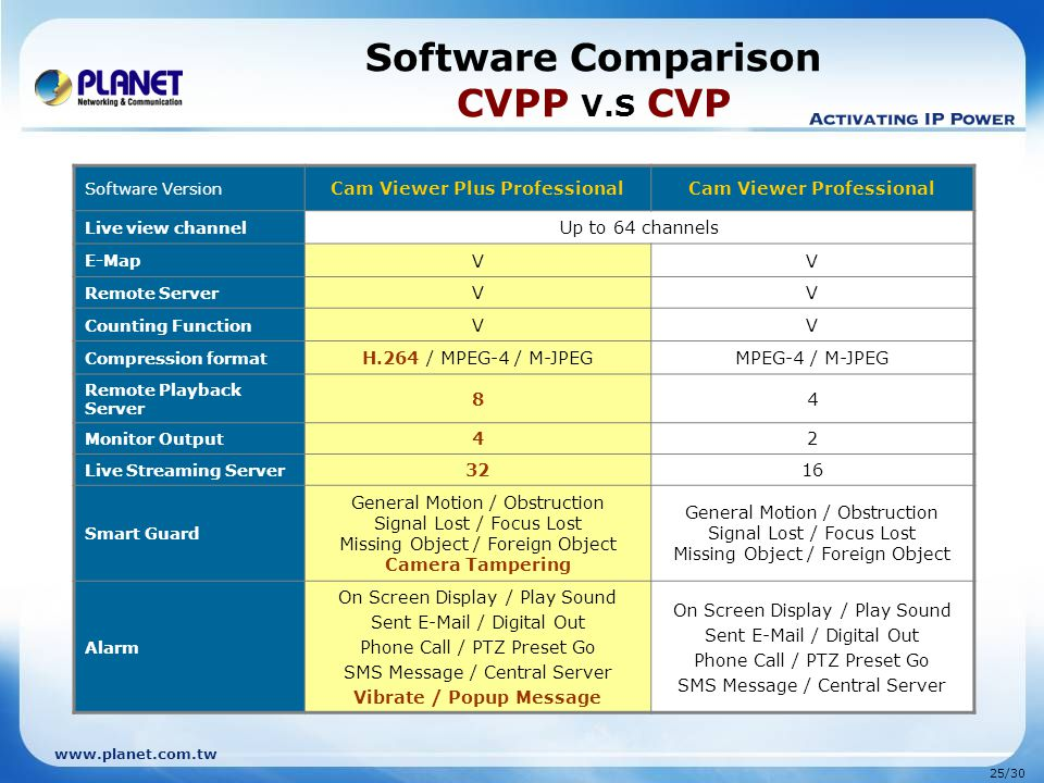 Software Comparison CVPP V.S CVP