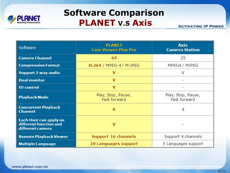 Software Comparison PLANET V.S Axis