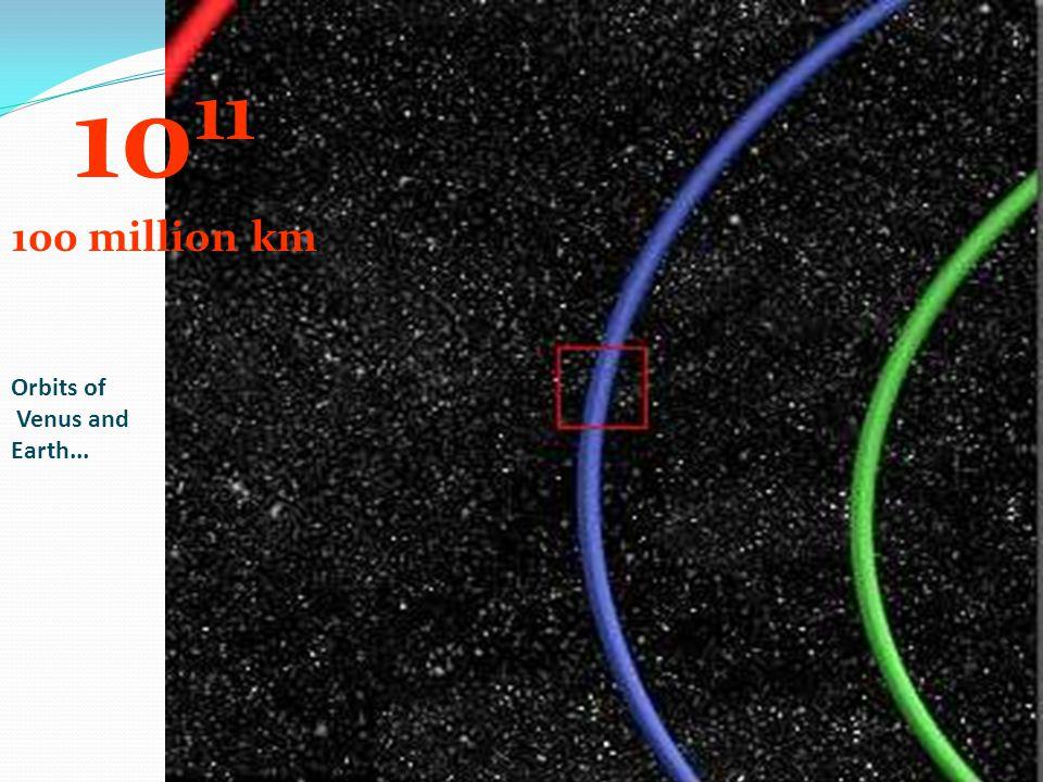 1011 100 million km Orbits of Venus and Earth...