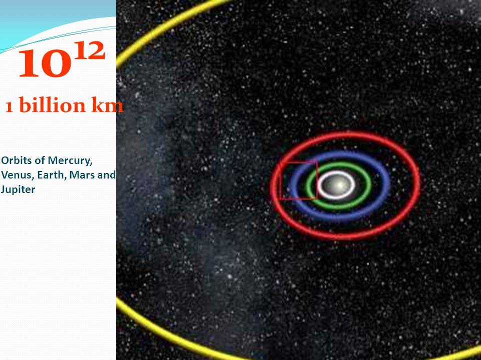 1012 1 billion km Orbits of Mercury, Venus, Earth, Mars and Jupiter