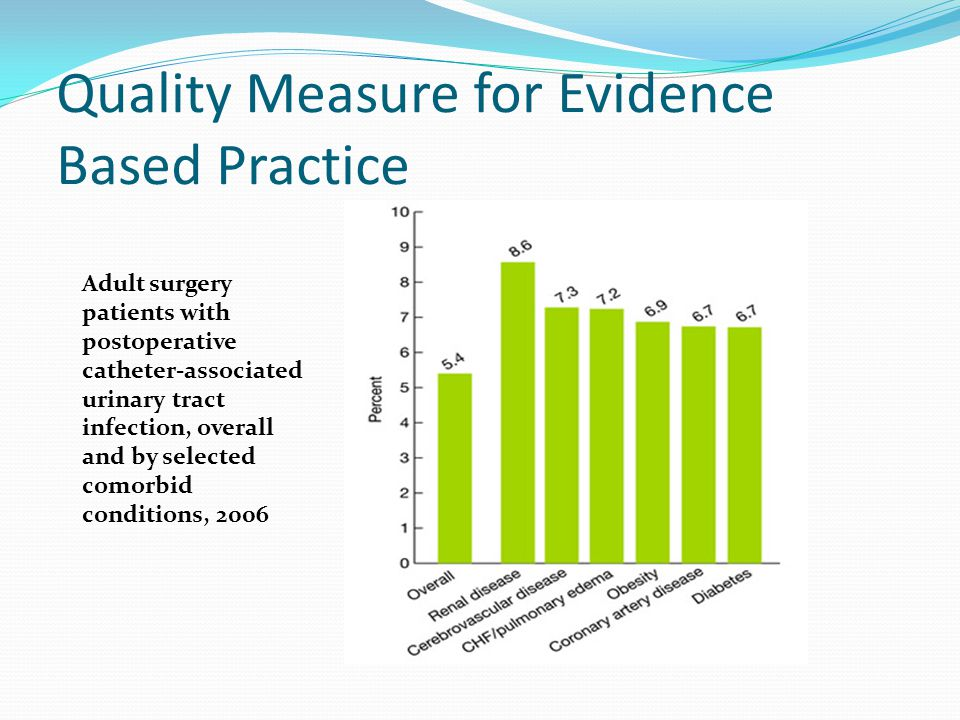 Quality Measure for Evidence Based Practice