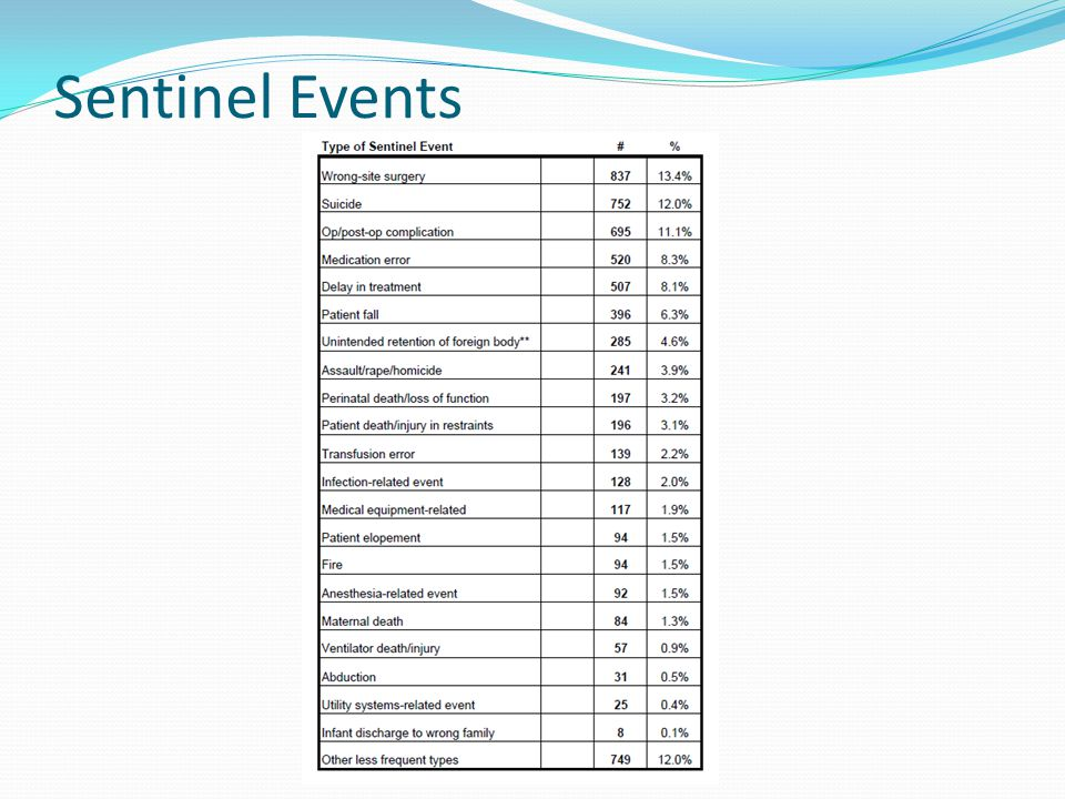 Sentinel Events