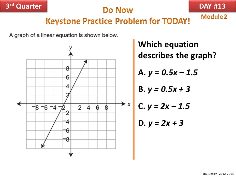 Which equation describes the graph